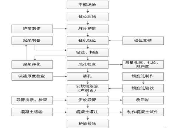 人行天桥桩基础施工方案(干作业成孔)