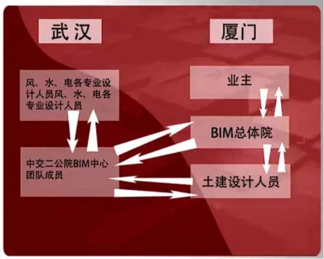 [BIM案例]BIM在厦门轨道交通1号线莲坂站中的应用