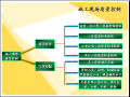 施工现场质量管理控制(管理制度、原材料、施工过程)