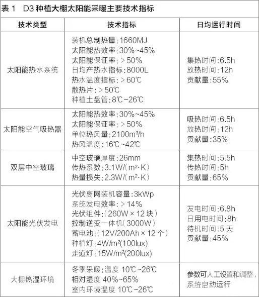 研究|农业种植大棚太阳能采暖工程案例介绍_8