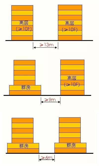 超详细的多层到高层住宅设计标准,骨灰级资料!_27