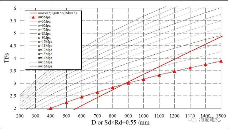革命性变化!!!隔震标准(意见稿)vs.抗震规范