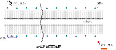 轨道CPⅢ控制测量