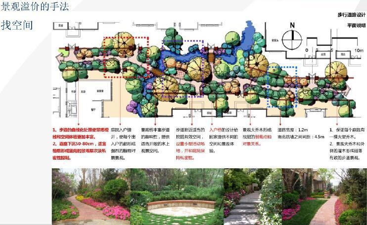 房地产景观规划创新与体验区价值最大化(案例分析)