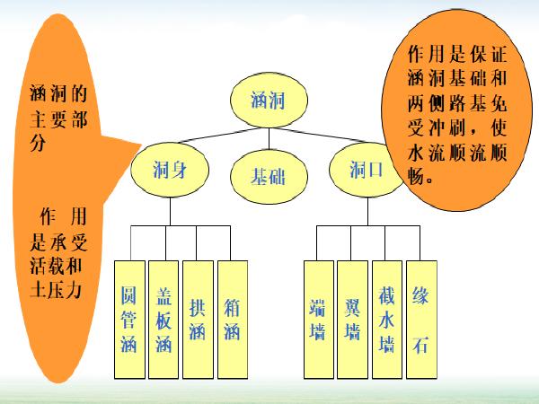 涵洞的分类、构造形式及识读方法总结