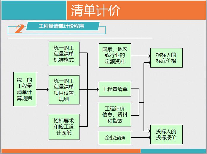 中建三局集团有限公司万通项目工程量清单计价_3