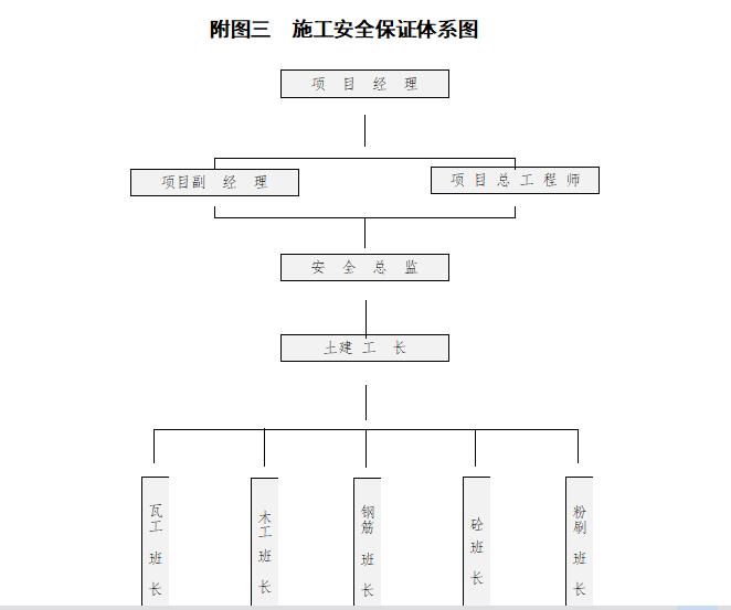 新建仓库施工组织设计(共68页)