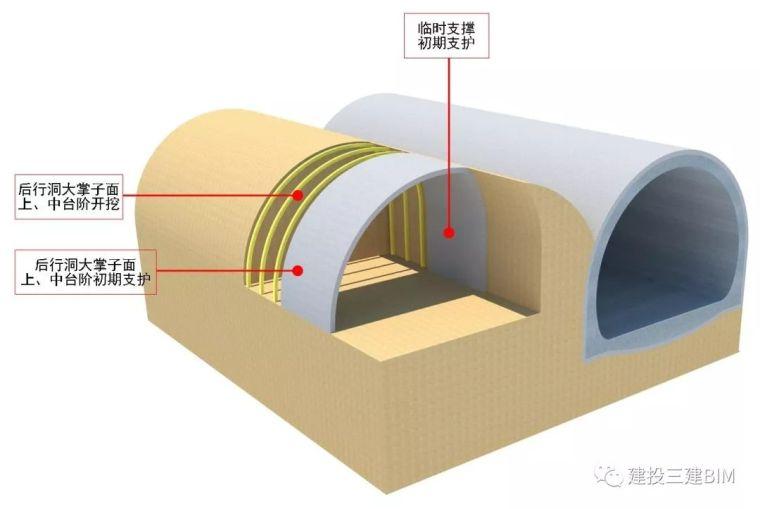 连拱隧道后行洞临时支护施工技术_2