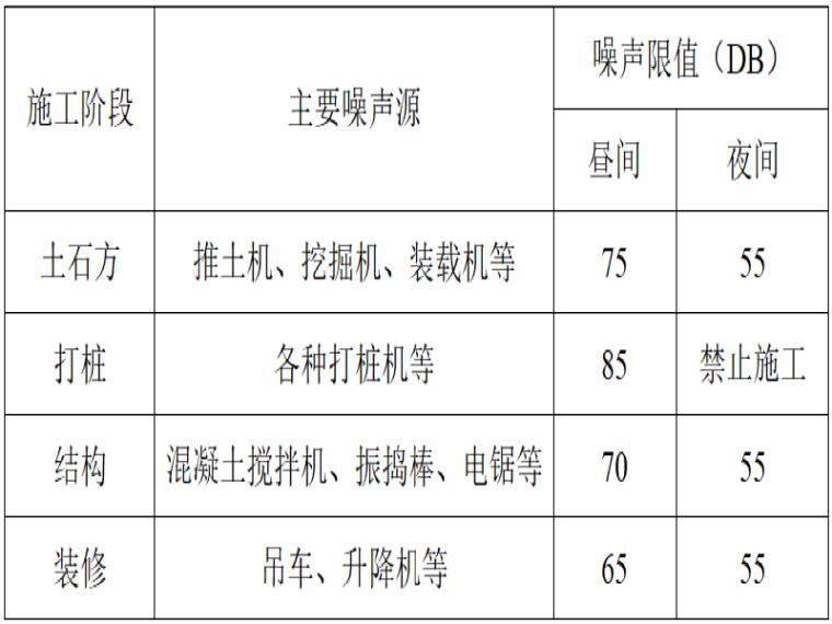 [天津]轨道交通地铁合同段绿色施工方案