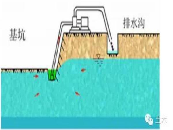 六种常用基坑降水方法比选