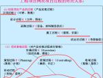 EPC工程总承包项目管理讲义(75页)