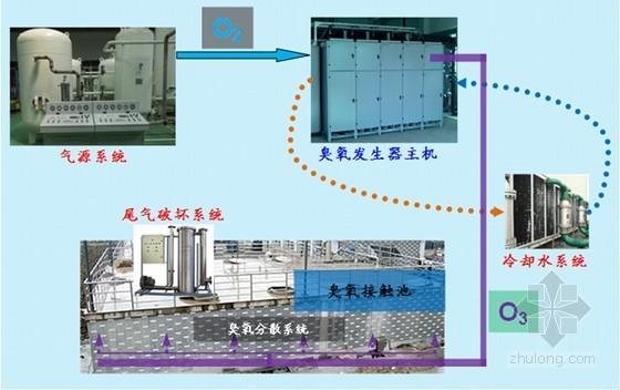 解析模块集成板式臭氧发生器及案例分析(丰富多图)