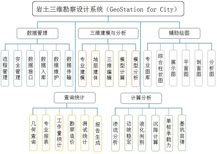 岩土三维勘察设计系统在地铁工程中的应用