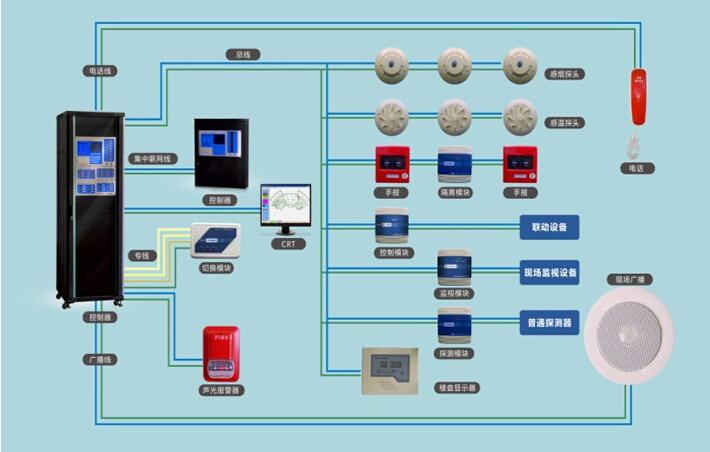 懂得9大消防系统的联动控制设计,你才真的懂了消防!