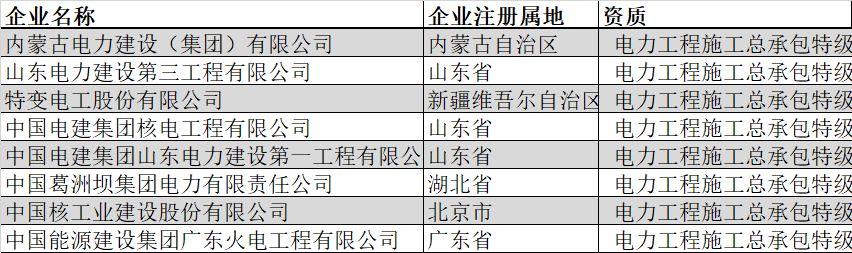 盘点|全国总承包特级企业全名单(2019年2月版)_24