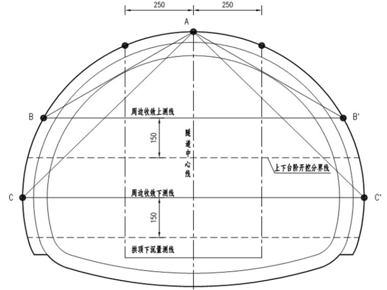 隧道监控量测专项施工方案