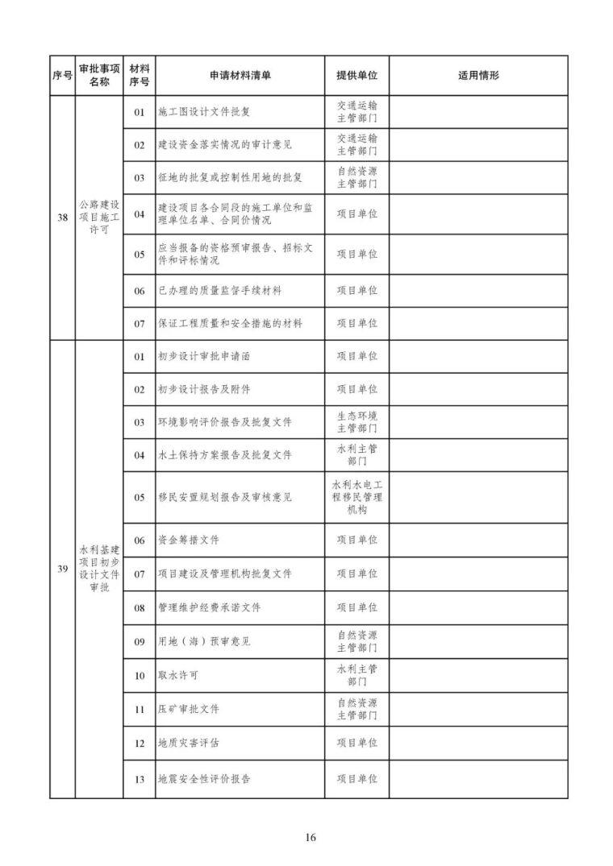 发改委等15部委公布项目开工审批事项清单。清单之外审批一律叫停_17