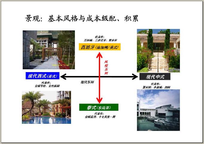 房地产设计管理基本流程及审控要点(图文并茂)-景观:基本风格与成本级配、积累