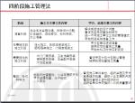 精装修房设计与施工管理讲义(101页)