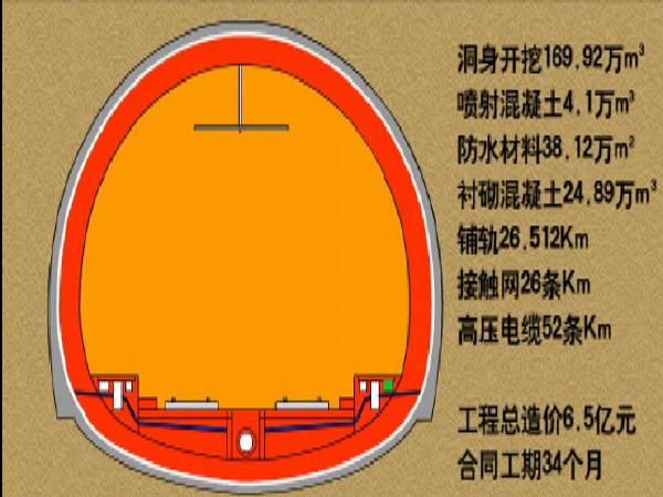 硬岩区铁路隧道创中国建设工程鲁班奖创优汇报视频(5分钟)