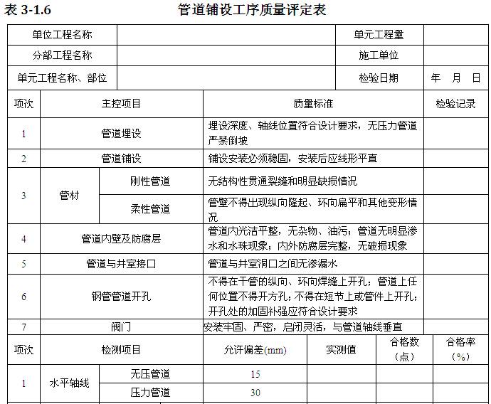 [江西]饮水安全工程施工与质量验收手册(表格丰富)_5