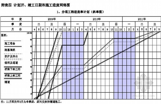 [甘肃]高速公路施工组织设计(投标 桥涵 隧道)
