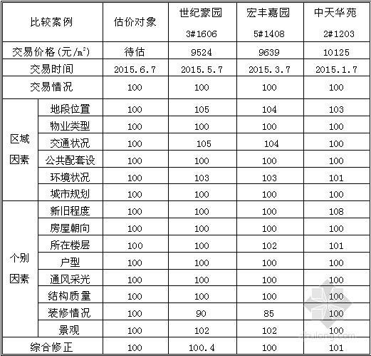 [福建]住宅小区价格评估报告指导书