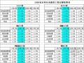 [江西]2006版水利水电工程施工机械台时费预算定额(含费率表)全套