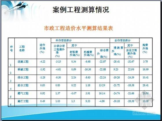 [四川]2015版建设工程定额与2009版定额比较说明(38页图表)