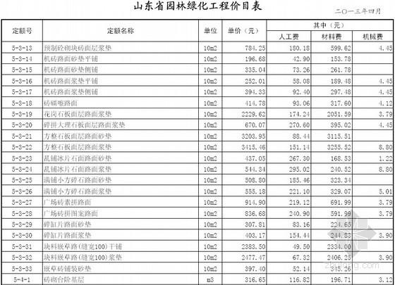 山东省2013年园林绿化工程定额价目表
