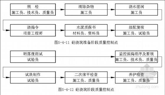 [安徽]框筒结构超高层研究中心工程项目质量策划书