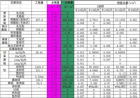承台钢筋自动计算资料下载-模板钢筋含量参考系数(可计算)