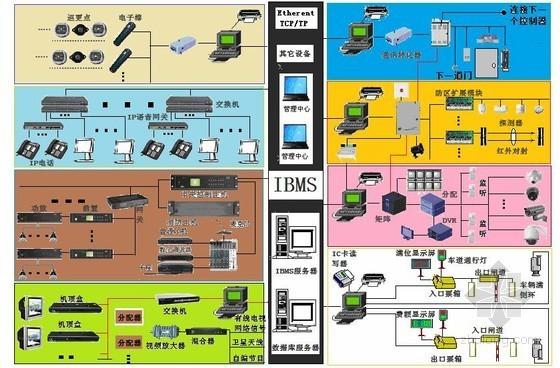 智能建筑弱电系统集成方案设计研究word92页