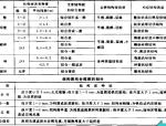 岩土工程地质分级与分类