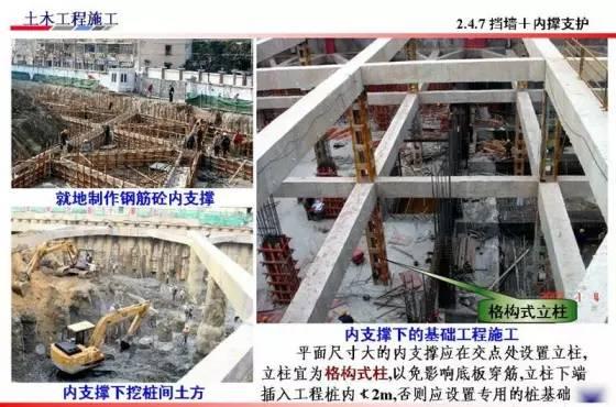 基坑的支护、降水工程与边坡支护施工技术图解_31