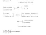 学校工程施工组织设计(共162页,内容丰富)