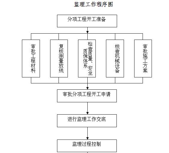 [江西]道路提升改造工程施工监理计划(139页)_5