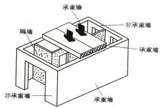 建筑结构抗震设计的核心:概念设计