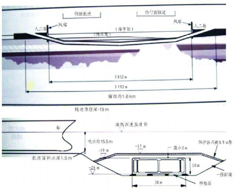 中国铁路、隧道与地下空间发展概况_22