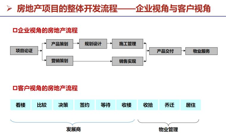房地产项目开发流程与运营管理(49页)-房地产项目的整体开发流程