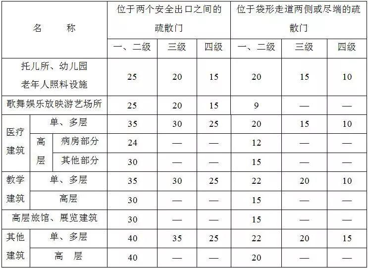 """住建部发布:38本""""全文强制性""""建设规范!最新《建筑防火通用规_12"""