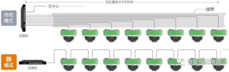拒做弱电小白—最全智能化弱电系统拓扑图_29