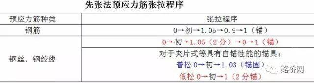 桥梁预应力张拉施工技术详解_3