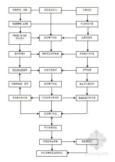 [江苏]市政工程雨污水管道施工方案