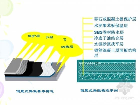 屋面及地下防水施工工艺与质量要求(67页)