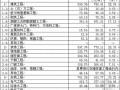 [上海]辦公樓市政道路綠化養護工程造價指標匯編(2012)