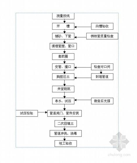 [浙江]工业园区污水管网工程施工组织设计