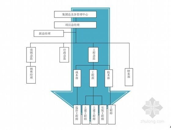 地产结算书资料下载-2013年大型地产工程管理作业指导书(39页)
