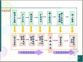 [标杆地产]全成本管理体系构建及过程控制分析精讲(图表丰富)