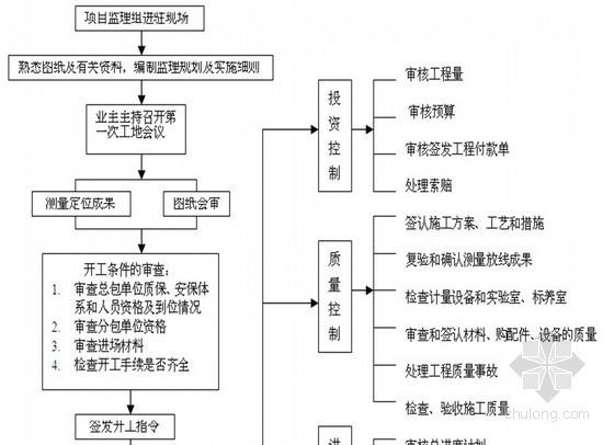 [山东]医院综合楼装修工程监理规划 (流程图)